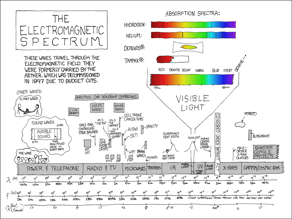 The Electromagnetic Spectrum by <a href='http://www.xkcd.com'target='_blank'>XKCD</a>